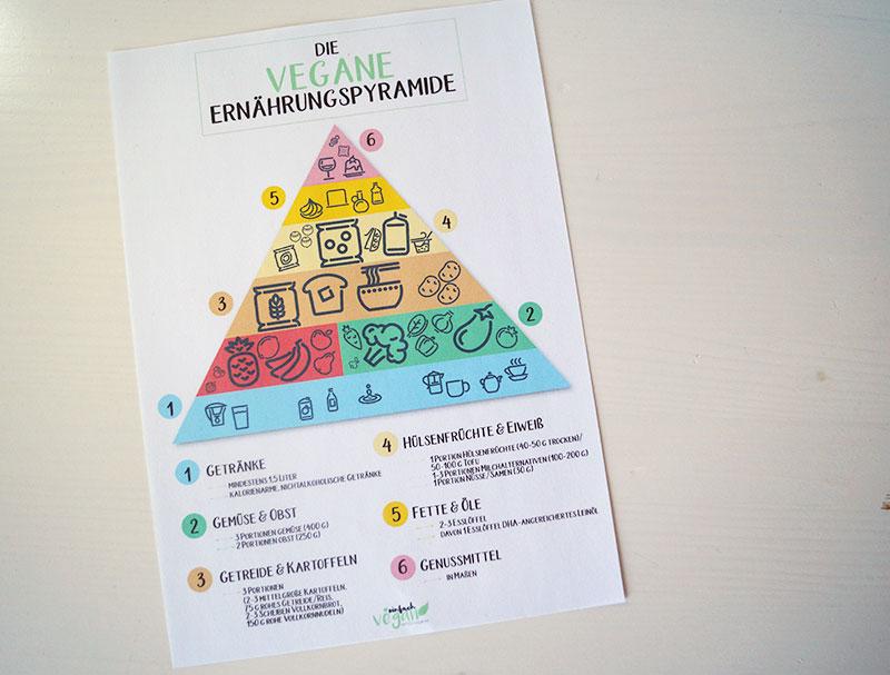 Die vegane Ernährungspyramide | Free Printable